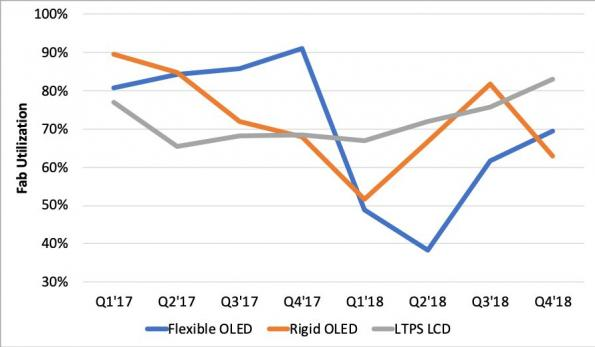 LTPS LCD and OLED fab utilization overtakes rigid OLEDs'