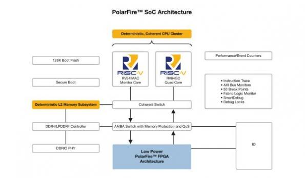RISC-V SoC FPGA architecture brings real-time to Linux