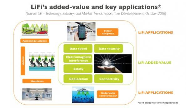 LiFi a possible 'game-changer' in optical wireless communication