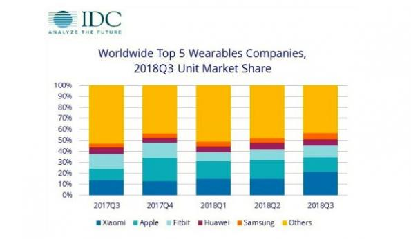 New product launches help wearables market to regain growth