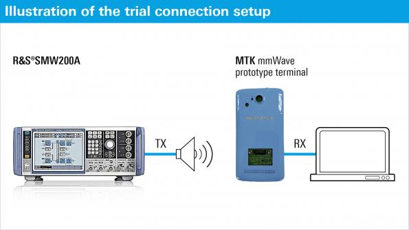 Successful technical trial of a 5G mmWave prototype terminal