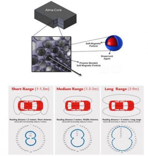 Higher range for passive keyless systems through innovative antennas