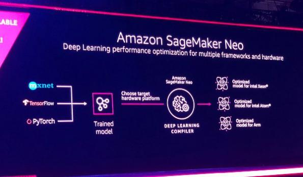 Amazon open sources AI project to accelerate ML on edge devices