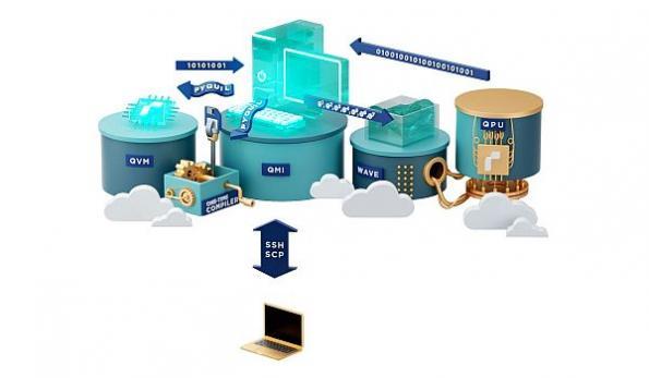 Quantum cloud computing platform opens in public beta