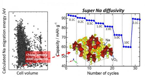 Researchers boost sodium-ion battery performance