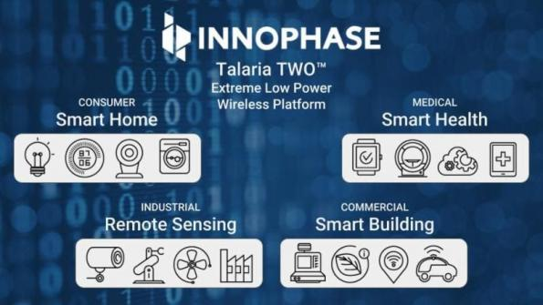 Wireless IoT on a chip slashes power consumption by 50%