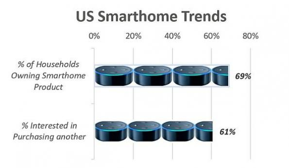 Consumers comfortable with smart home products, says survey