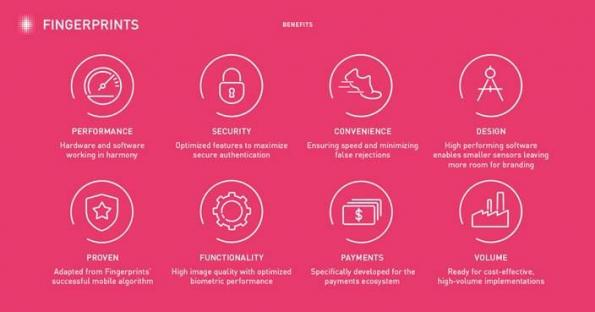 Biometric software platform targets wearables