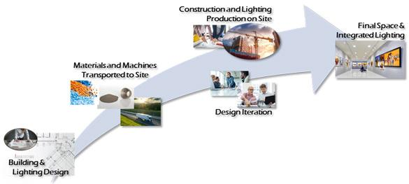 3D printing explored for lighting
