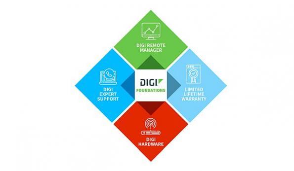 Digi Foundations IoT connectivity management analytics