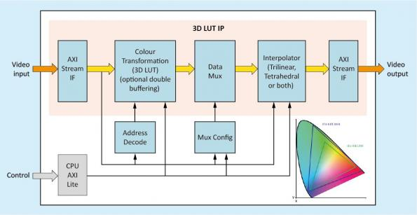 3D lookup table IP runs colour space conversions on FPGAs