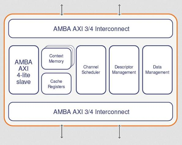 DMA engine IP is specifically engineered for AI and