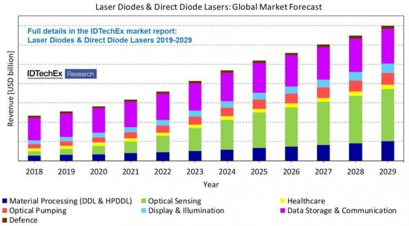 IDTechEx' view on emerging semiconductor laser technologies