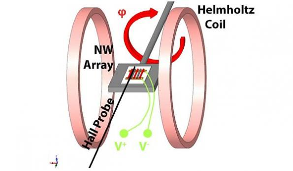 Nanowire magnetic sensor boosts battery life