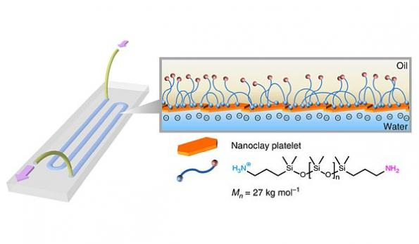 3D printed all-liquid device works like a 'lab on a chip'