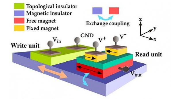 Voltage-controlled topological spin switch needs no current
