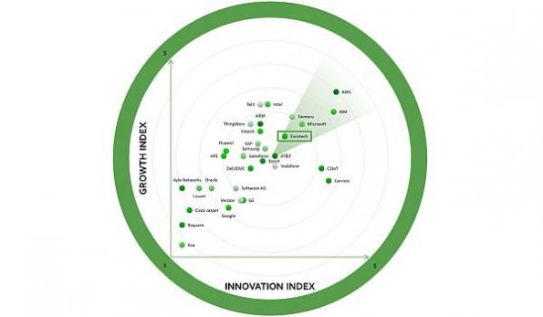 IoT platform assessment reveals top companies poised for growth