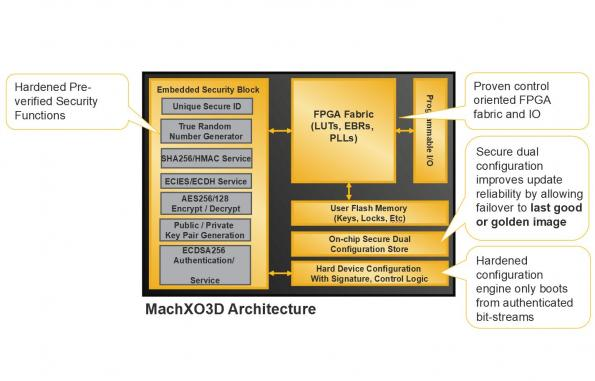 Small FPGAs double up as root-of-trust