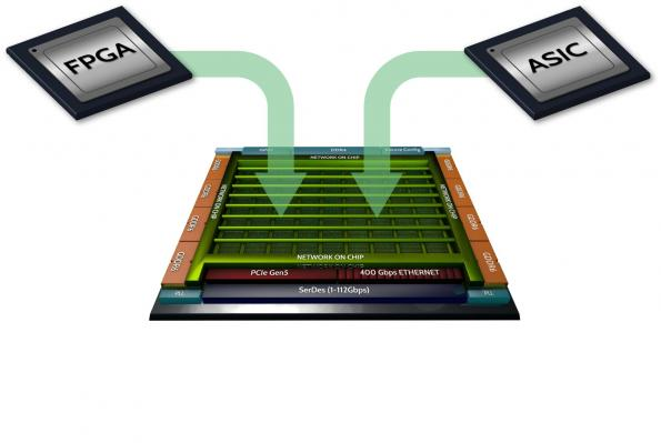 FPGA devices delivers ASIC-like performance for machine learning