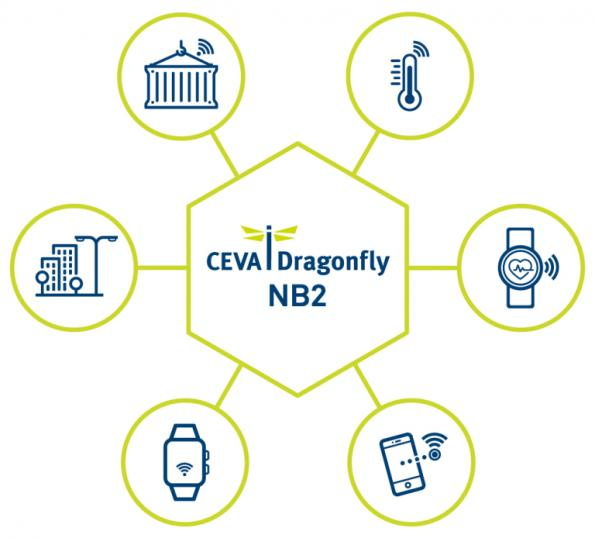 CEVA-powered Nurlink eNB-IoT SoC completes call on NB-IoT network