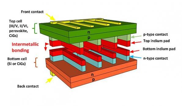 Stacked solar cells built from off-the-shelf components