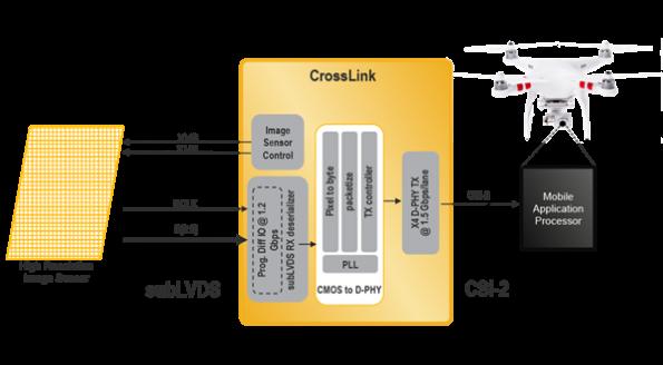 FPGA reference design for video bridging