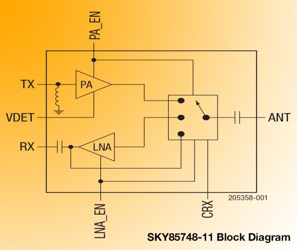 Fully integrated 2.4 GHz and 5 GHz 802.11ax FEMs