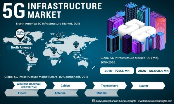 5G infrastructure market to soar