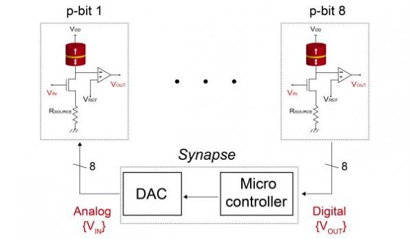 Probabilistic computing demonstration promises 'poor man's qubit'