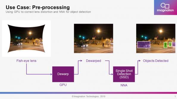 Graphics processing