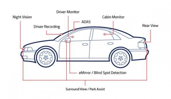 Automotive image sensors claim optimal autonomous driving performance