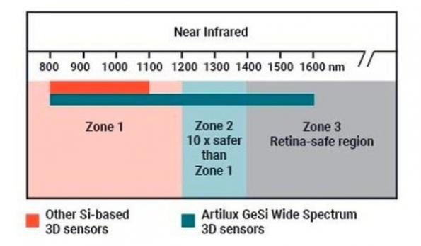GeSi wide-spectrum 3D sensor to debut at CES