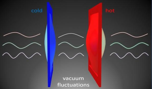 Heat energy can travel across a vacuum thanks to quantum mechanics