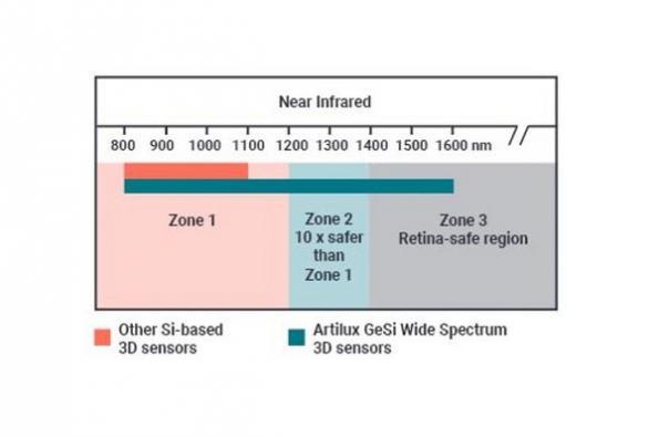 GeSi wide spectrum 3D ToF sensor