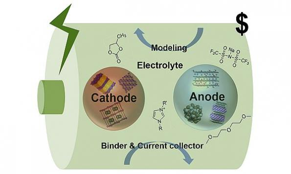 Sodium-ion batteries can serve as lithium-ion substitute, says study