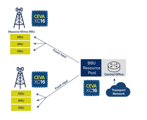 CEVA unveils most powerful DSP architecture for 5G