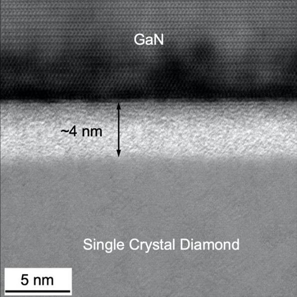Researchers in the US and Japan have developed a room-temperature bonding technique for integrating wide bandgap materials such as gallium nitride (GaN) with thermally-conducting materials such as diamond.