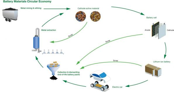 Fortum, BASF, and Nornickel aim to create a closed loop recycling cluster for electric vehicle batteries