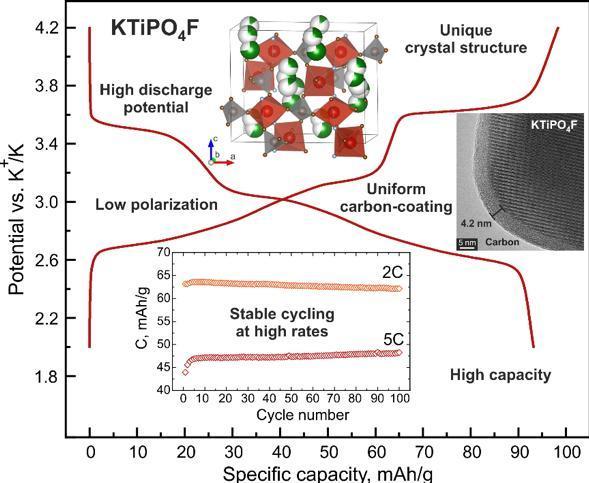 Titanium potassium-ion battery cathode has high potential