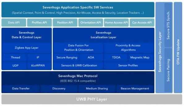 UWB software for smartphones, IoT devices