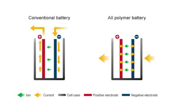 Nissan is licensing its polymer battery technology to 'All Polymer Batteries', a subsidiary of Sanyo Chemical in Japan, for Energy Storage Systems