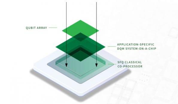 Superconductor IC spinoff eyes 'fully digital' quantum computing