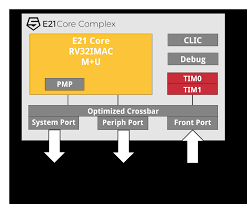 SiFive is offering its E21 RISC-V processor core for free for use in medical equipment designs such as ventilators.