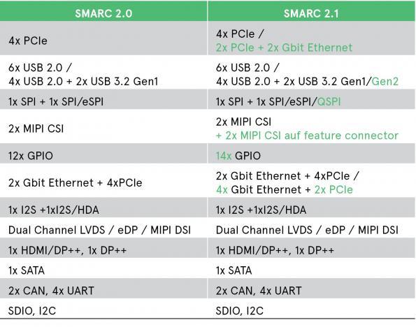 SMARC 2.1