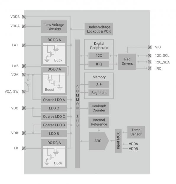 The EFP01 PMIC is tailored to the Silicon Labs' low power microcontroller and RF transceiver for IoT designs