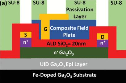 A lateral gallium oxide MOSFET developed at the University of Buffalo uses a polymer passivation layer to achieve a breakdown voltage over 8kV.