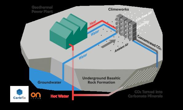 Largest carbon capture tech deal