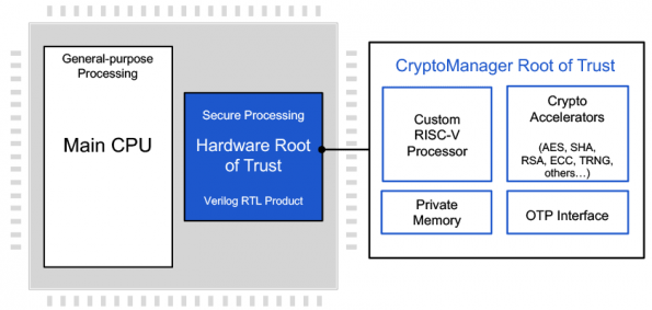 The RISC-V-based RT-645 crypto core from Rambus