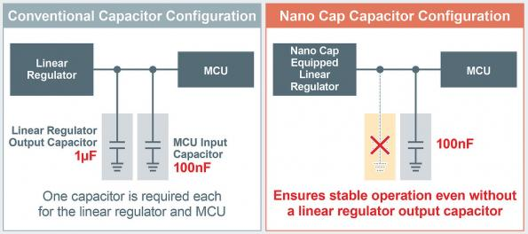 Nano Cap technology eliminates capacitors in linear regulator power designs