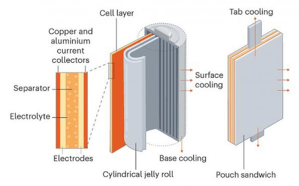 The cell cooling metric can compare the performance of different lithium ion cells in automotive battery packs, with results from Nissan and Tesla.